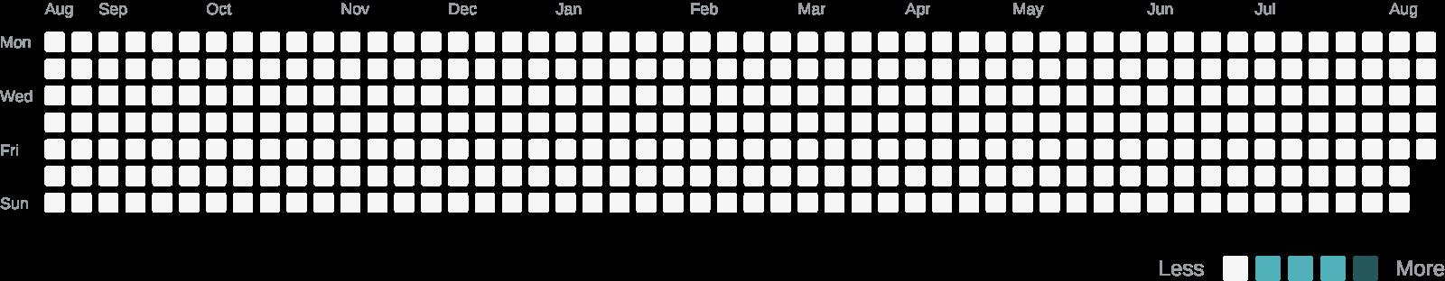 CodersRank Activity Widget