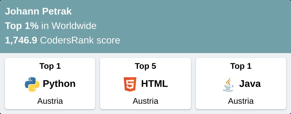 codesrank.io